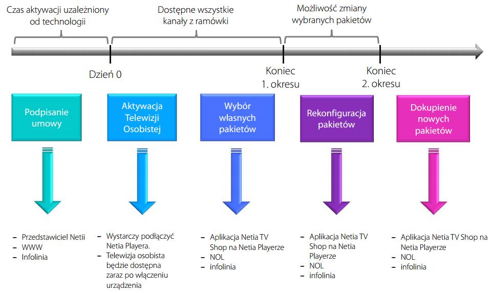 Wybór pakietów TV Netia